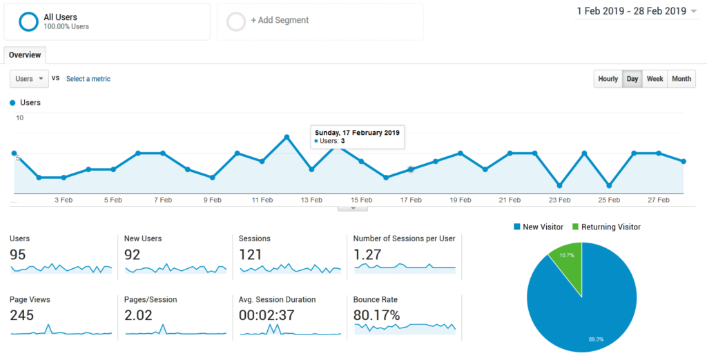 niche site update google analytics feb 2019