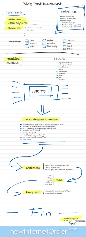 Blog Post Blueprint1